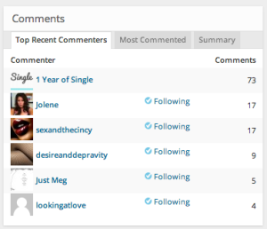 Top Commenters on 1YearOfSingle's Blog